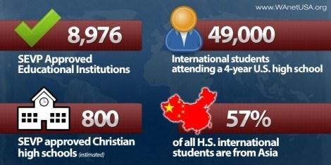 International Students Chart