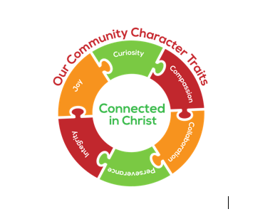 Developing and Incarnating Community Character Traits