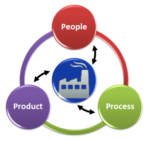 people_process_product_strategy2