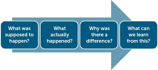 What was supposed to happen? What actually happened? Why was there a difference? What can we learn from this?