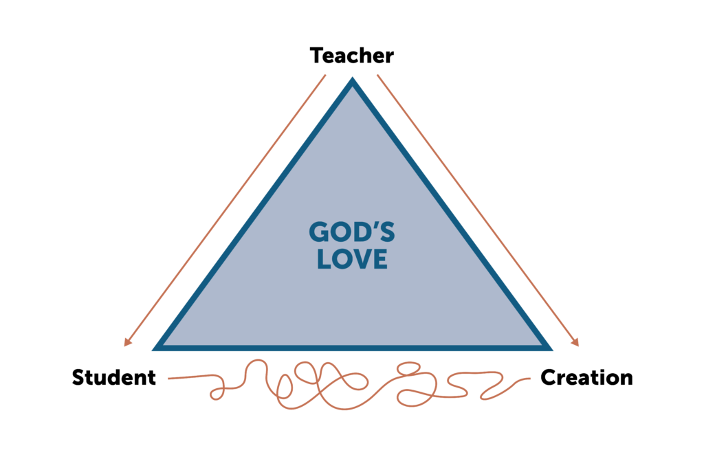 Diagram depicting the relationship between teacher, student, and creation, around God's love