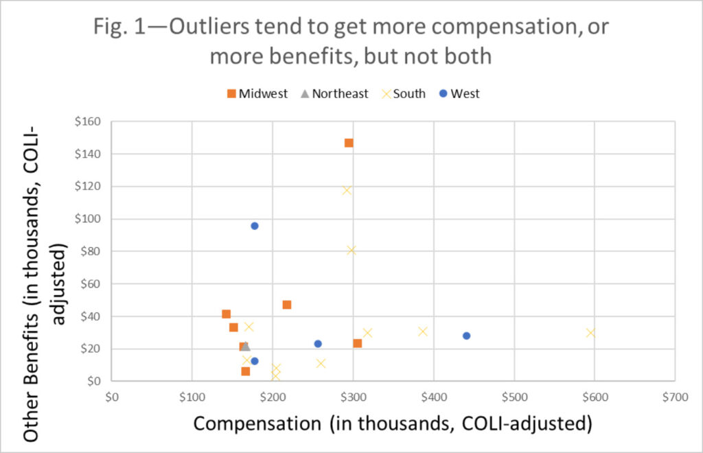 Figure 1 - chart showing comparison of compensation of school leadership across the midwest,