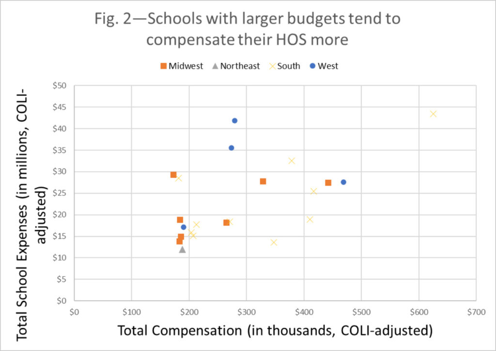 Figure 2 - Schools with larget